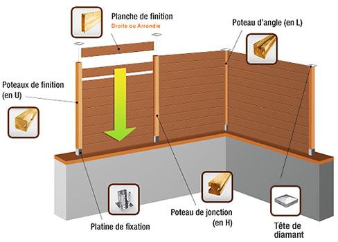 Palissades bois cloture bois vente de kit palissade en for Construire une cloture de jardin