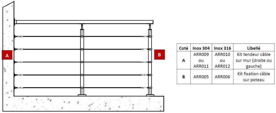 Schéma fixation cable sur poteau 1