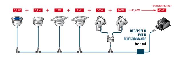 Installation éclairage pour terrasse bois - guide de pose - Deck linea